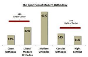 Orthodox Survey